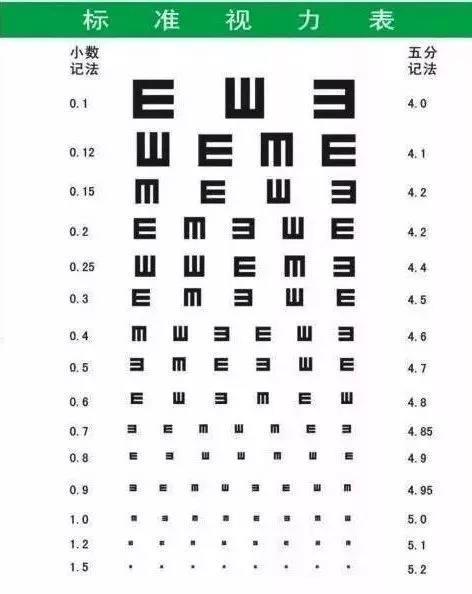 近视度数和视力到底有没有关系?