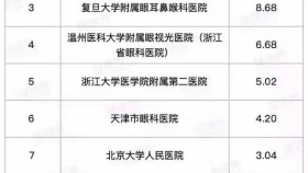 重磅喜讯复旦版《2018年度中国医院专科声誉排行榜》发布,青岛眼科医院连续十年位列全国眼科十强!