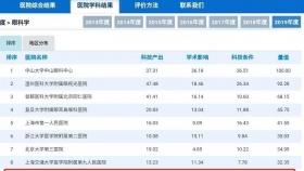 2019年度中国医院科技量值公布,山东省眼科研究所位列眼科学全国前十!